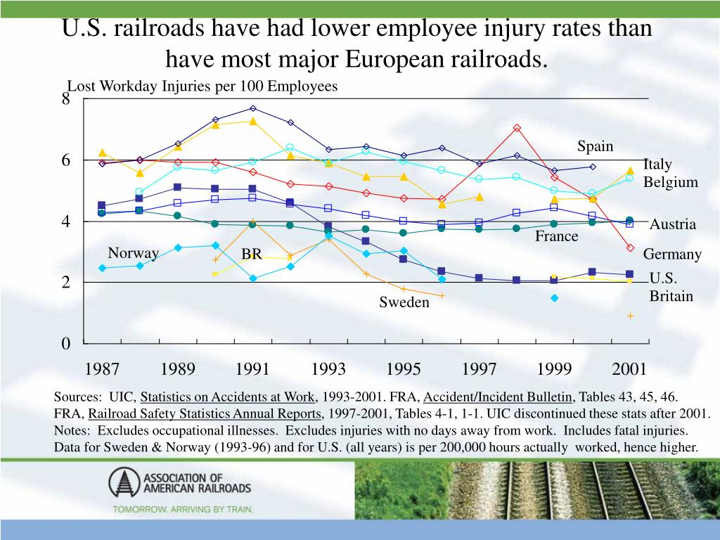 U.S. railroads have had lower employee injury rates than have most major European railroads.