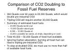 comparison of co2 doubling to fossil fuel reserves
