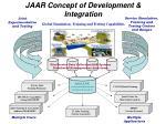 jaar concept of development integration