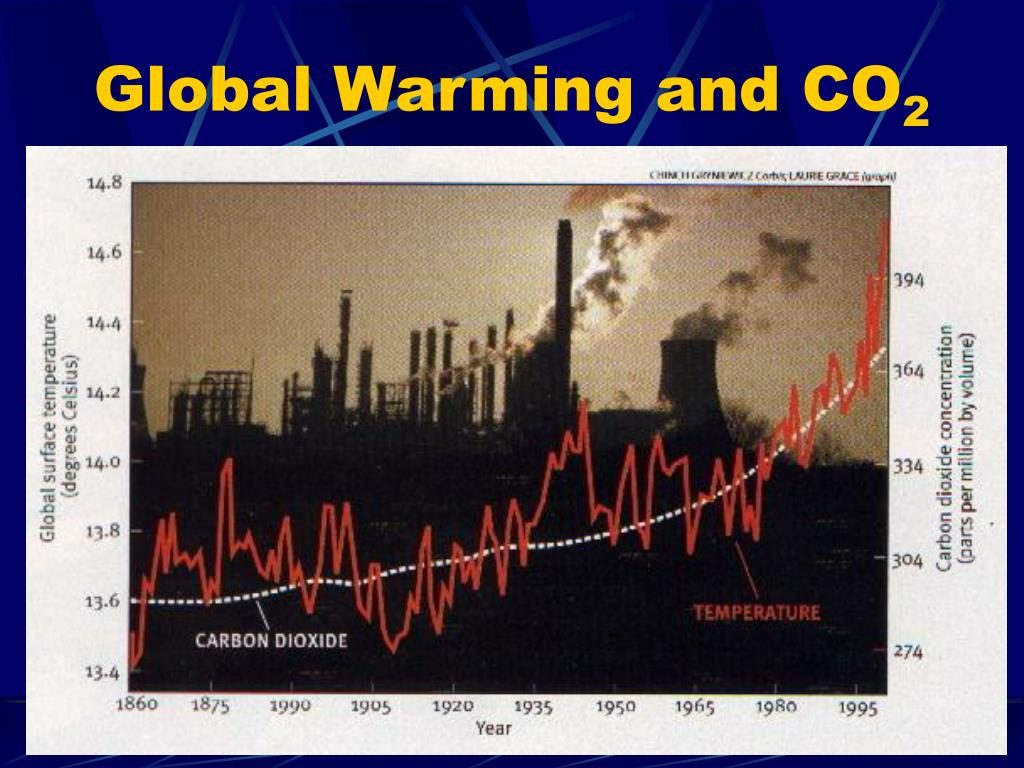 global warming and co 2 l.