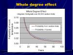 whole degree effect