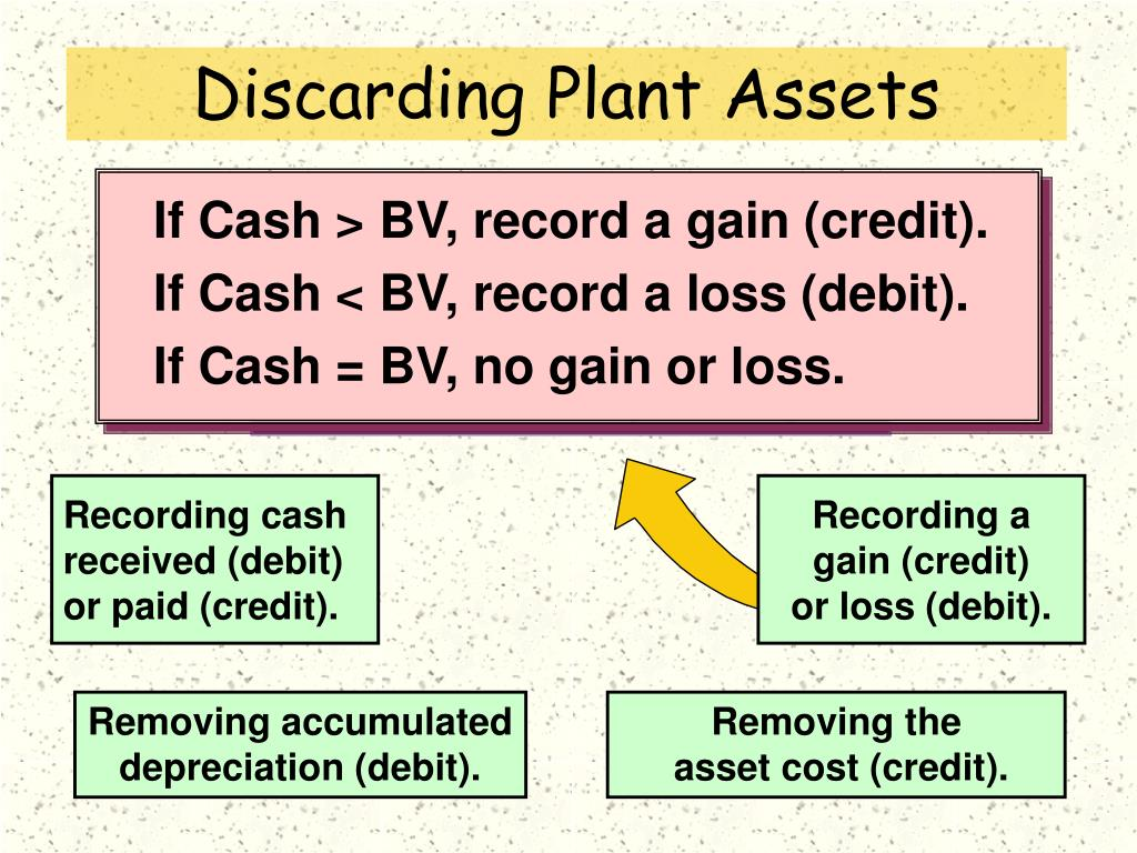 If Cash > BV, record a gain (credit).