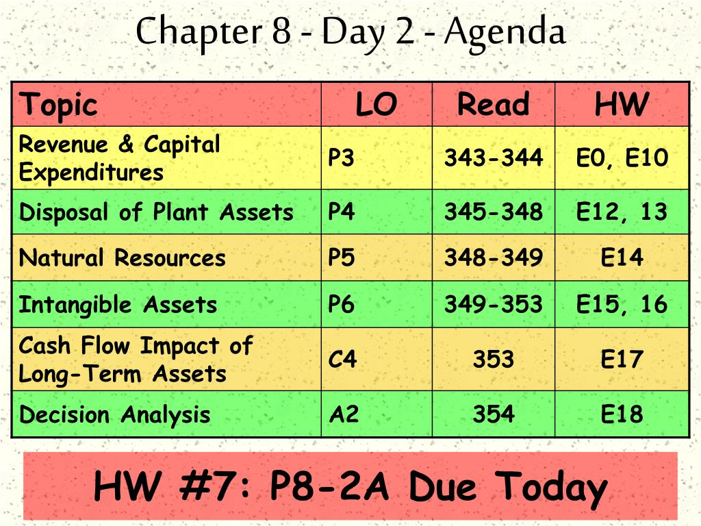 Chapter 8 - Day 2 - Agenda