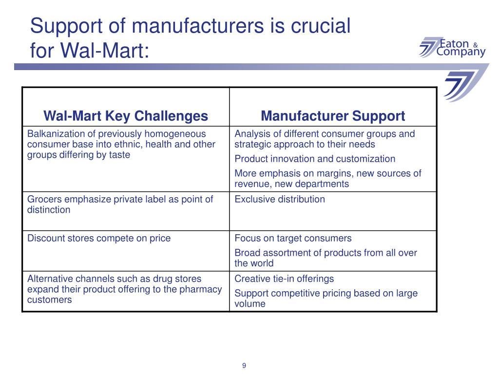 Support of manufacturers is crucial for Wal-Mart: