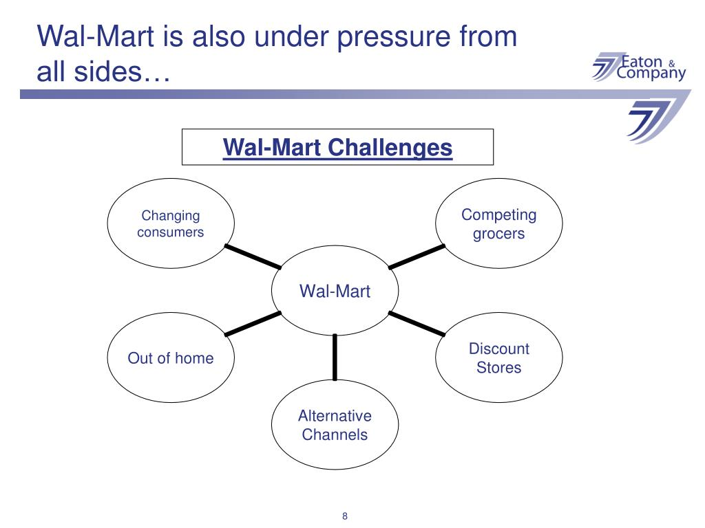 Wal-Mart is also under pressure from all sides…