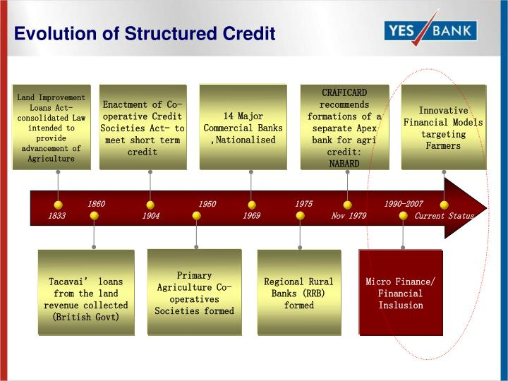 structure of commercial banks This ppt contains the functions & structure of commercial banks.