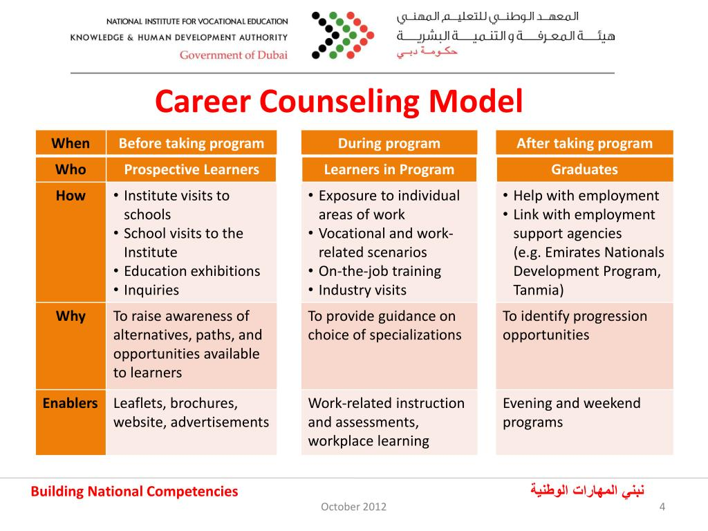 Ppt Review Of Career Counseling At The National Institute For Vocational Education Dubai October 2012 Powerpoint Presentation Id 1485080