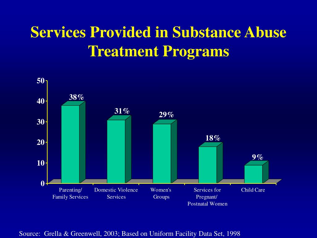 Services Provided in Substance Abuse Treatment Programs