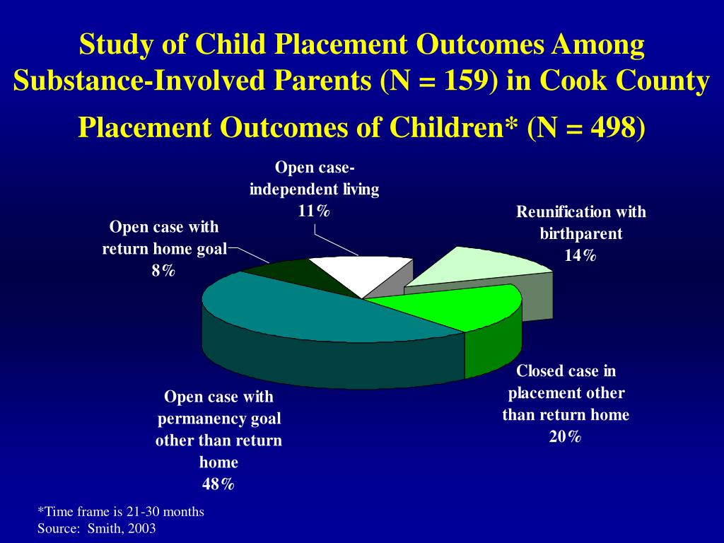 Study of Child Placement Outcomes Among
