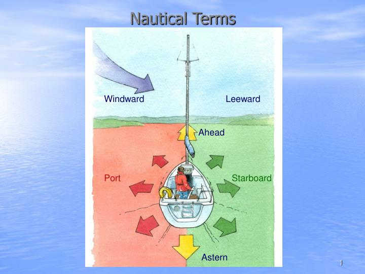 nautical terminologies The bosun´s mate dictionary of nautical terms has been compiled from many  sources and is constantly being augmented and revised in our attempt to capture .