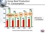 korea beef production vs consumption