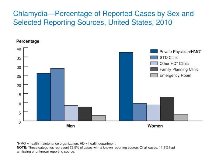 Chlamydia—Percentage of Reported Cases by Sex and Selected Reporting Sources, United States, 2010