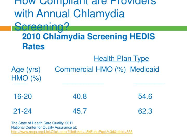 How Compliant are Providers with Annual Chlamydia Screening?