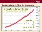 concentrations of co 2 in the atmosphere