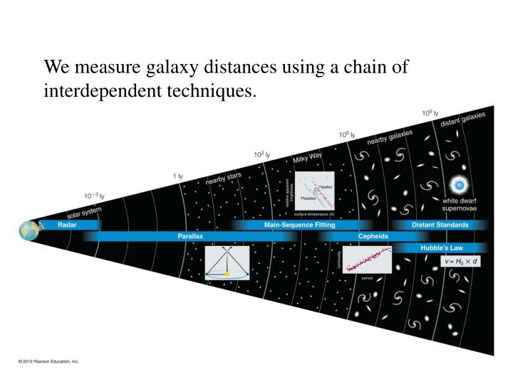 We measure galaxy distances using a chain of interdependent techniques.