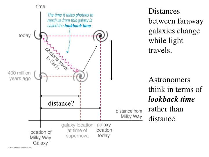 Distances between faraway galaxies change while light travels.
