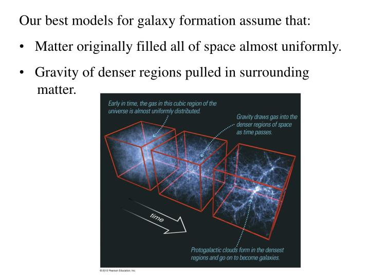 Our best models for galaxy formation assume that: