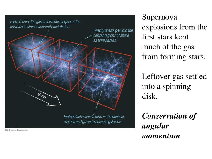 Supernova explosions from the  first stars kept much of the gas from forming stars.