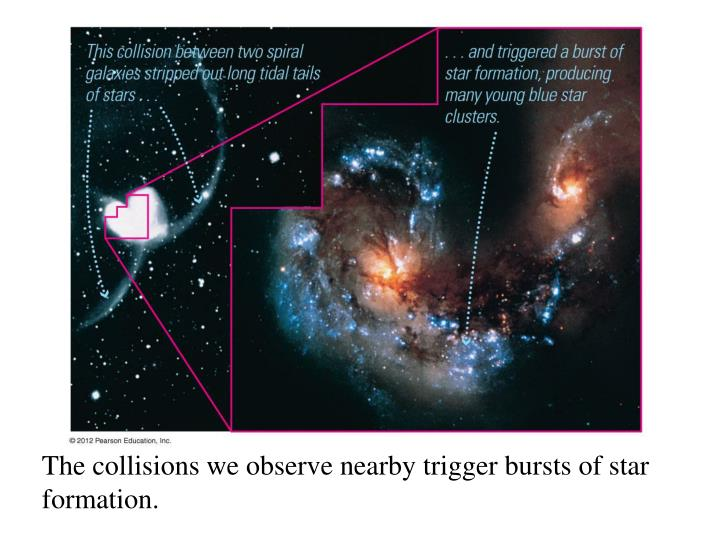 The collisions we observe nearby trigger bursts of star formation.