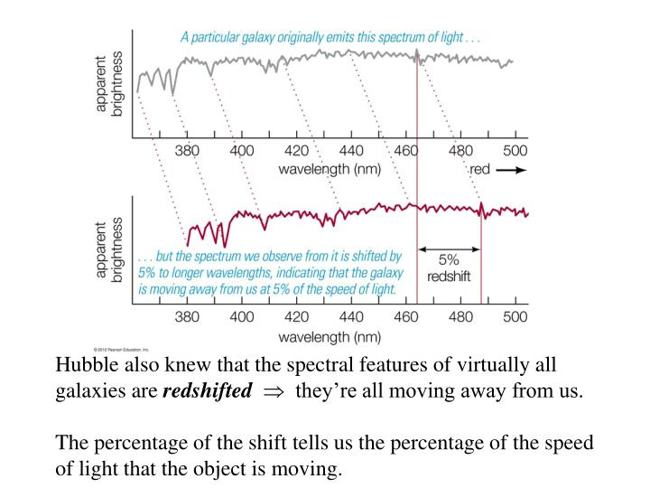 Hubble also knew that the spectral features of virtually all galaxies are