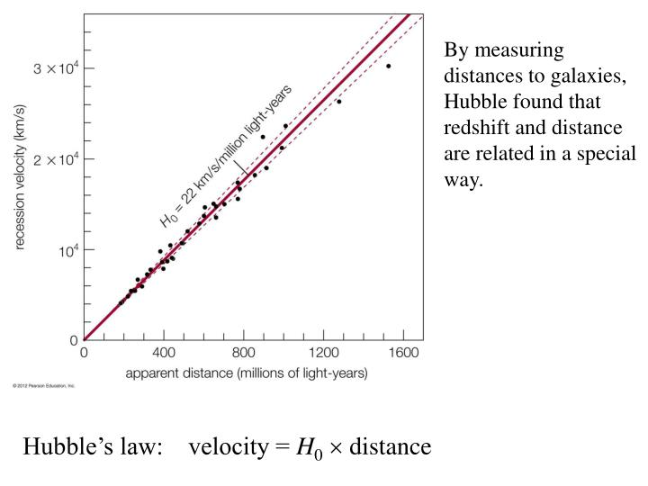 By measuring distances to galaxies, Hubble found that redshift and distance are related in a special way.