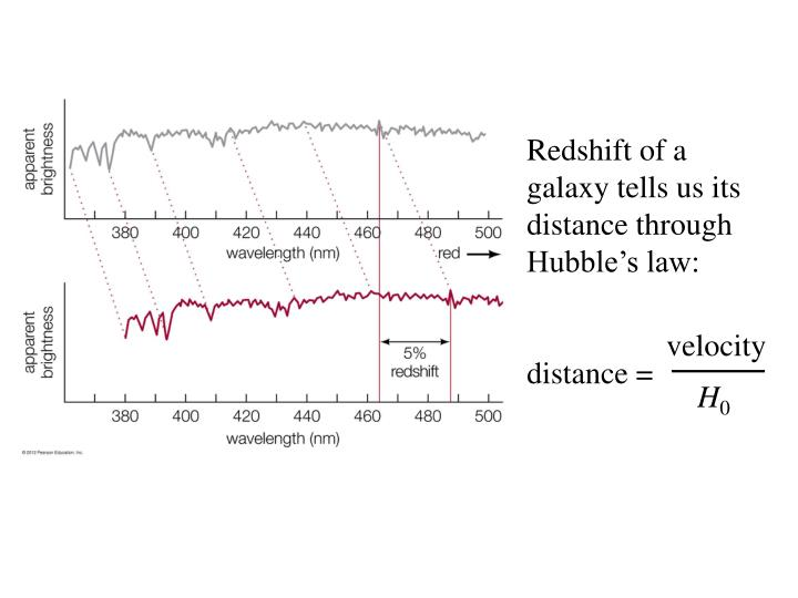 Redshift of a galaxy tells us its distance through Hubble's law:
