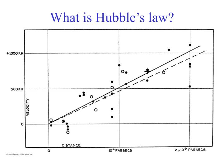 What is hubble s law