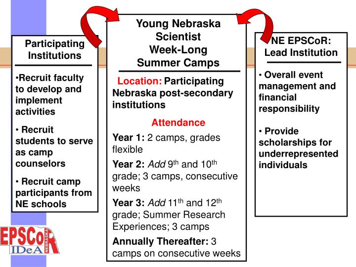 Young Nebraska Scientist