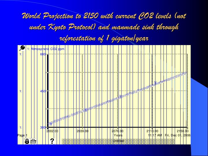 World Projection to 2150 with current CO2 levels (not under Kyoto Protocol) and manmade sink through reforestation of 1 gigaton/year