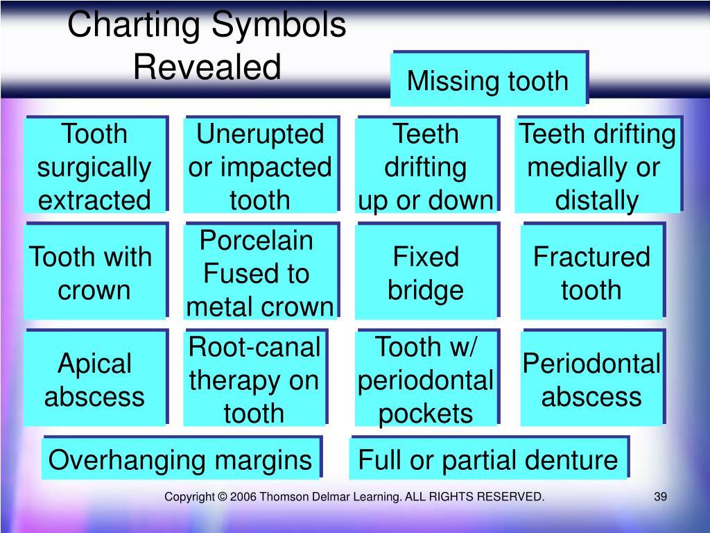 Charting Symbols