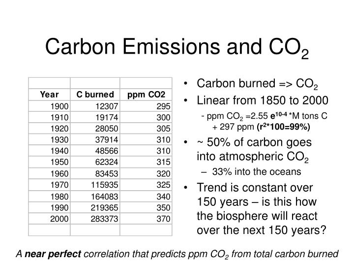 Carbon Emissions and CO