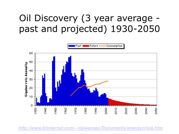 Oil Discovery (3 year average - past and projected) 1930-2050