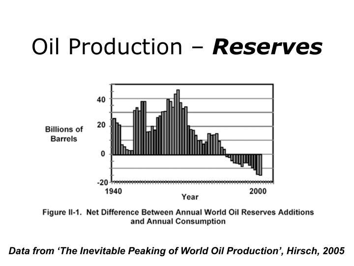 Oil Production –