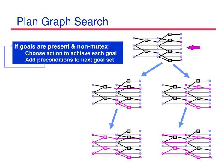 Plan Graph Search
