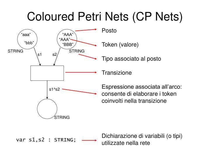 Coloured Petri Nets (CP Nets)