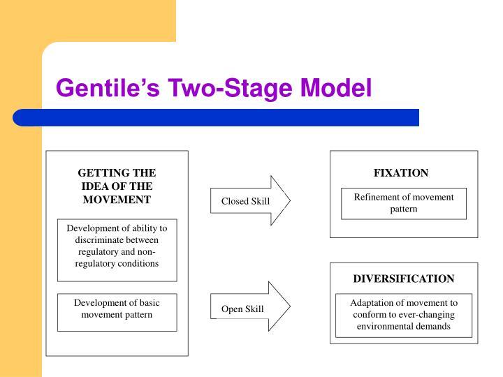 gentile model motor learning