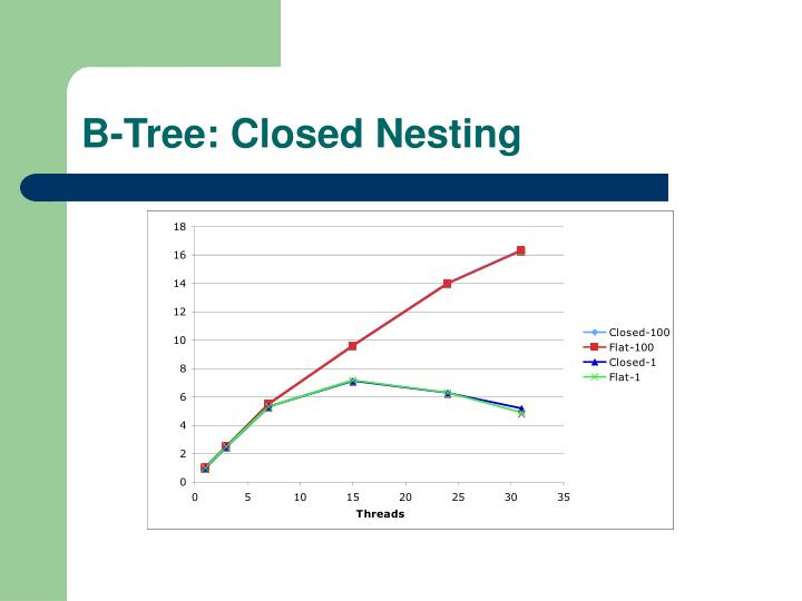 B-Tree: Closed Nesting