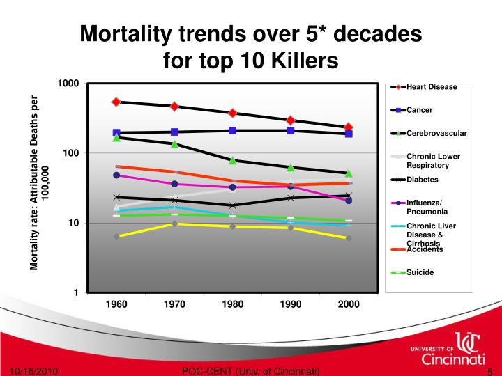 Mortality trends over 5* decades