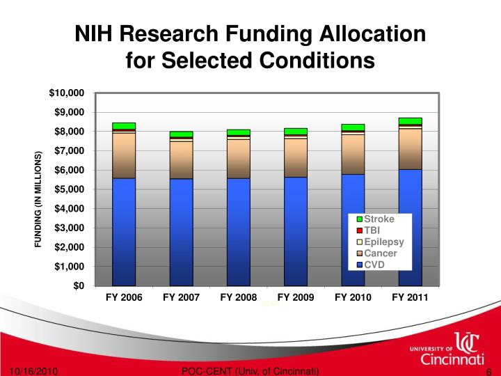 NIH Research Funding Allocation