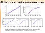 global trends in major greenhouse gases