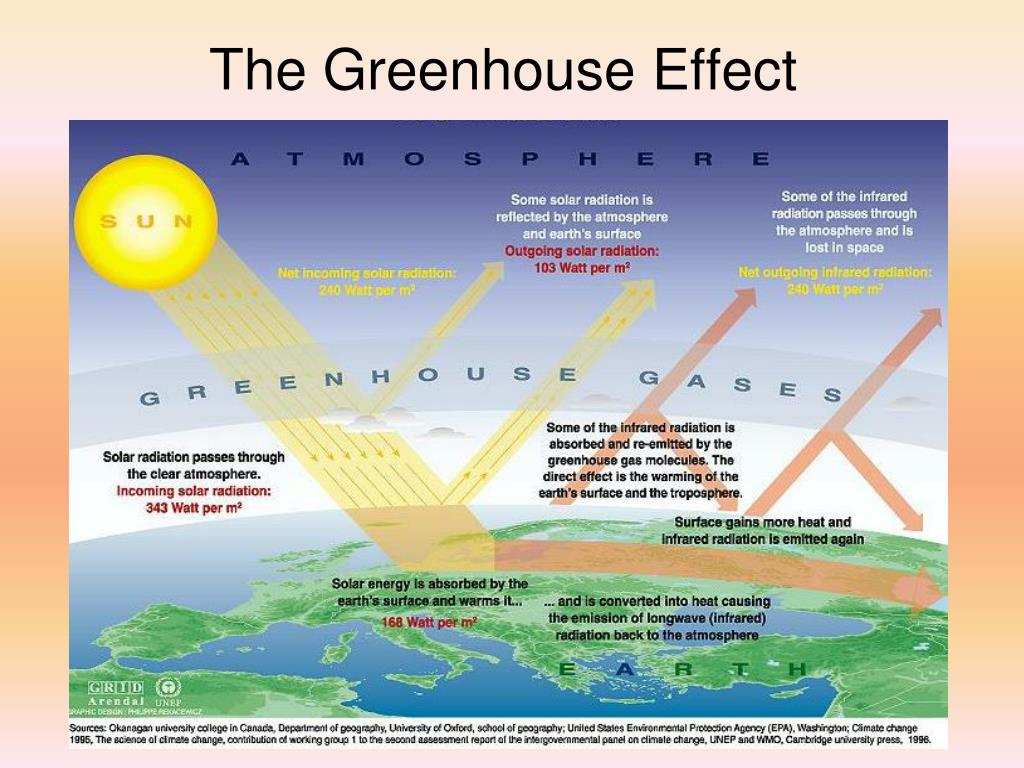an analysis of the enhanced greenhouse effect