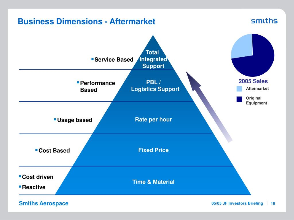 Business Dimensions - Aftermarket