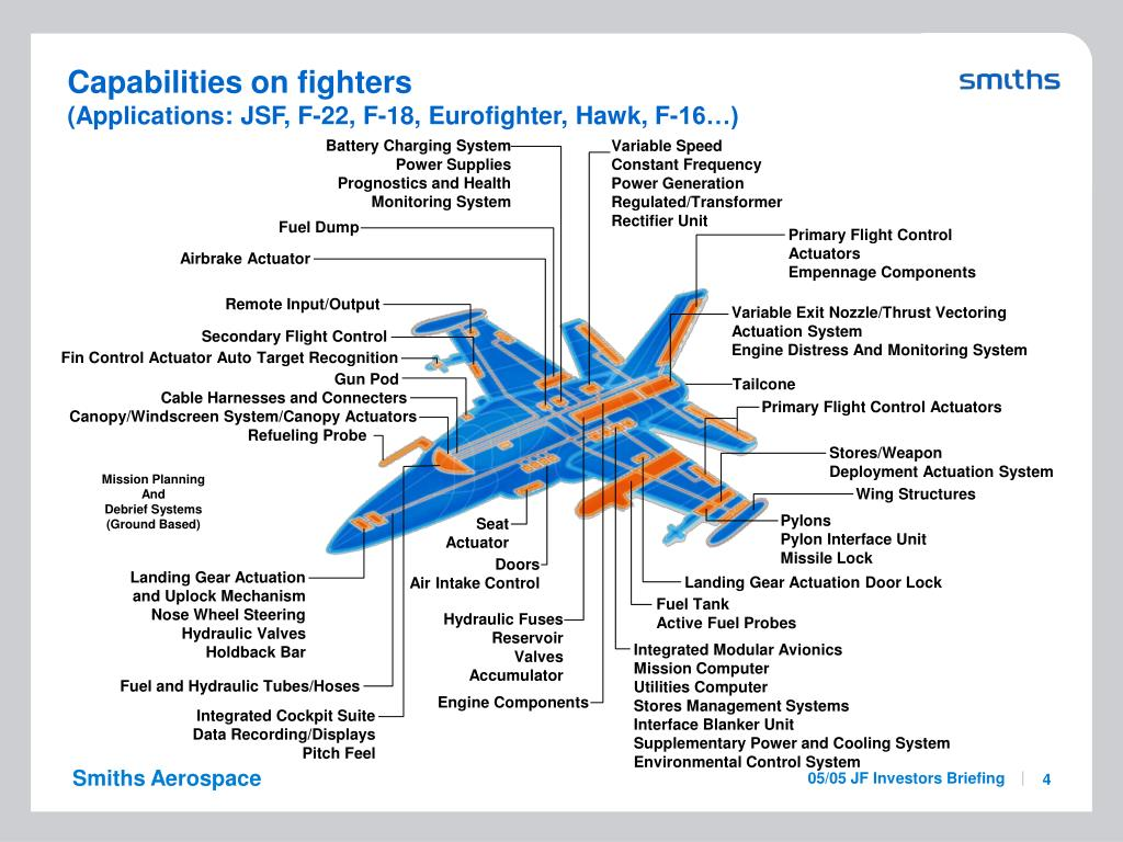 Capabilities on fighters