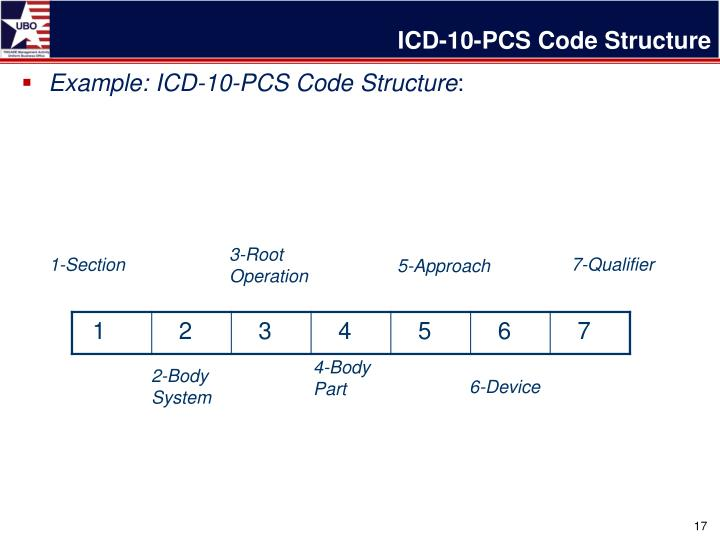 ICD-10-PCS Code Structure