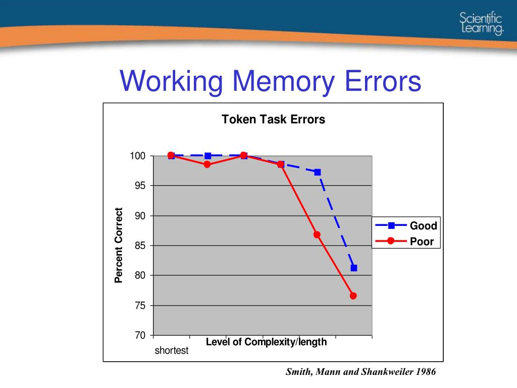 Working Memory Errors