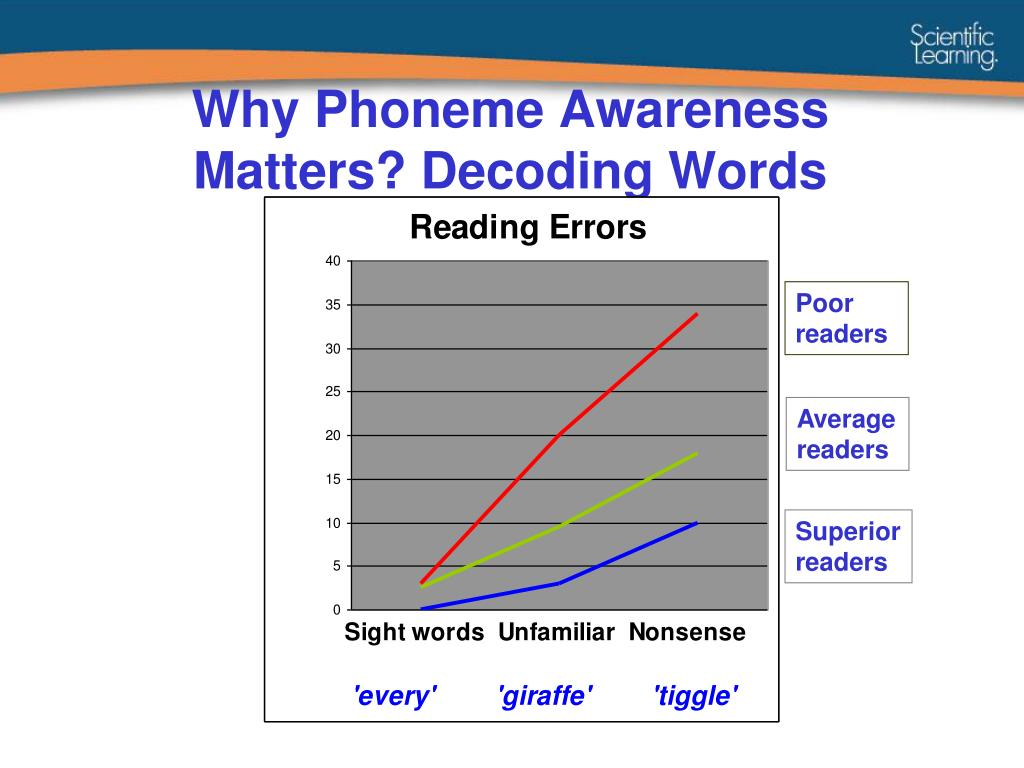 Why Phoneme Awareness Matters? Decoding Words