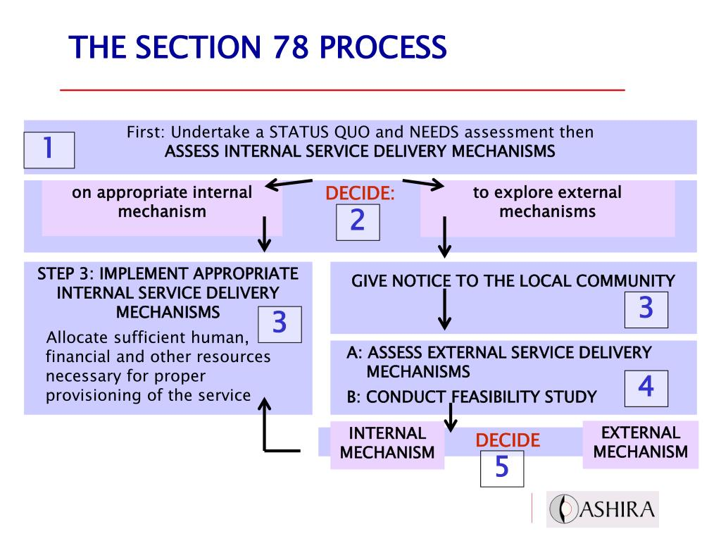 THE SECTION 78 PROCESS