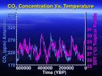 co 2 concentration vs temperature