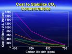cost to stabilize co 2 concentrations