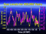 sea levels for 450 000 years